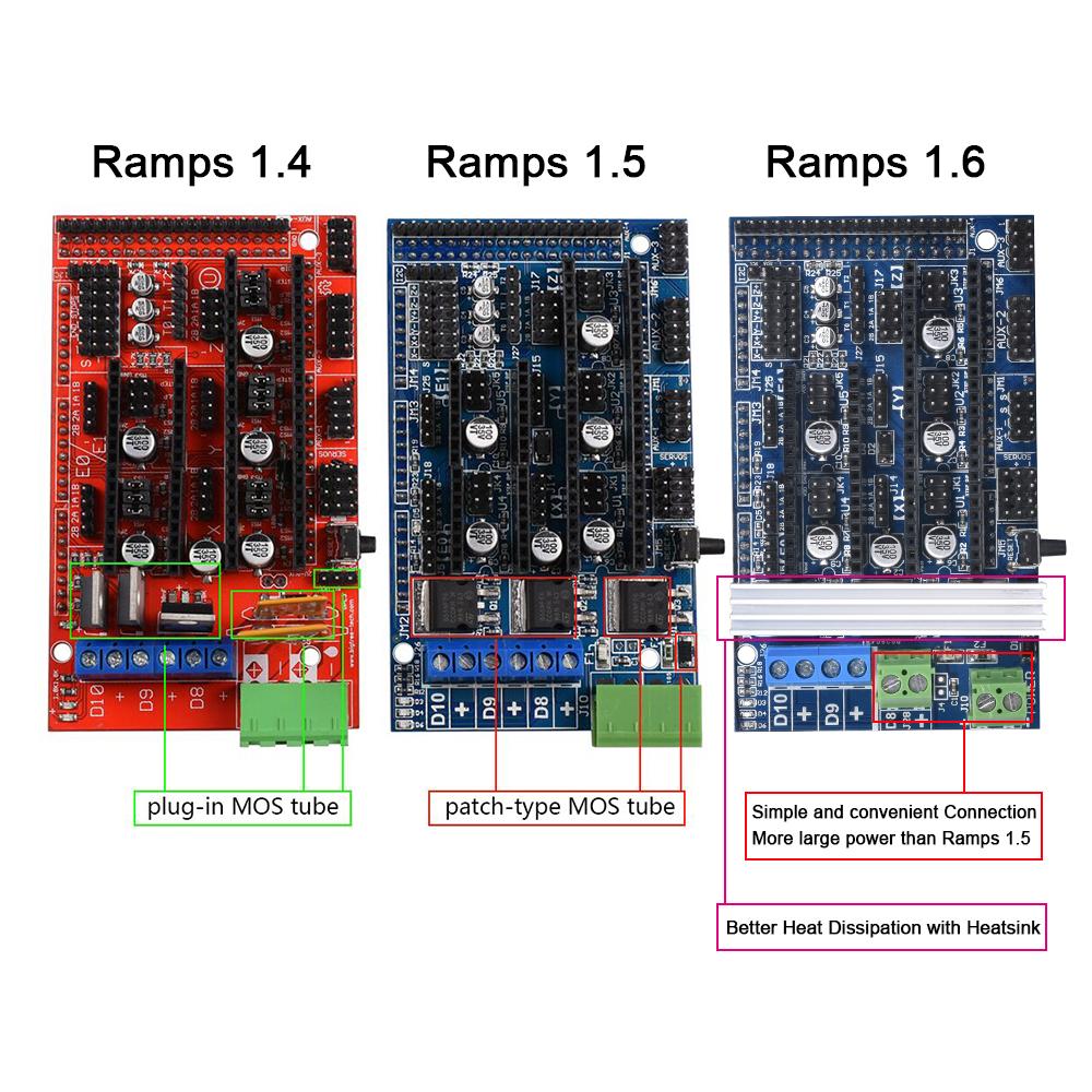 porovnanie variantov ramps